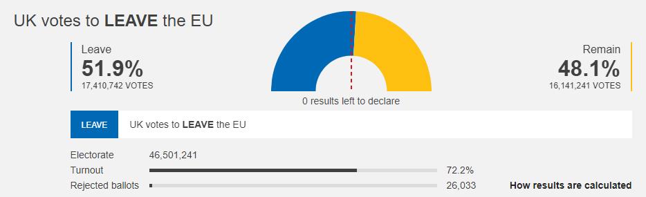 BBC EU Referendum: Image of Brexit votes results