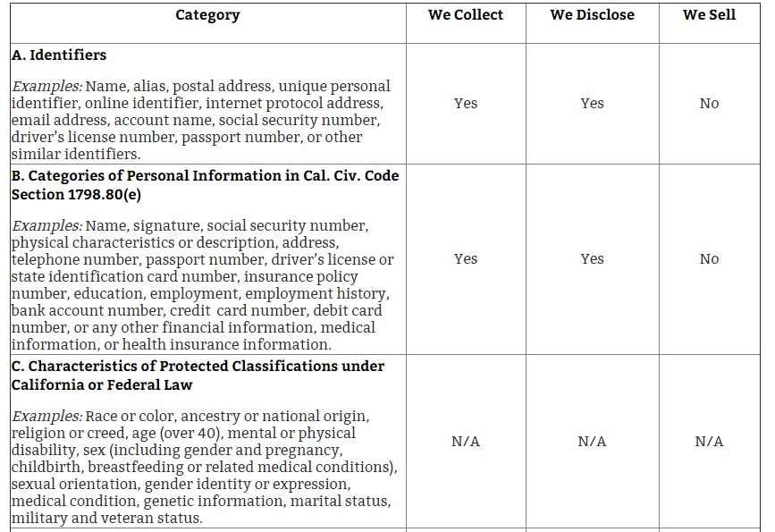FivePoint California Privacy Notice: Chart of category, collect, disclose and sell